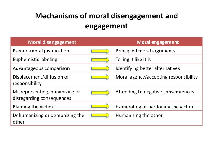 Reviewing Moral Disengagement And Engagement Engaging Peace