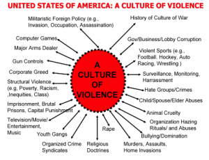 cultural violence essay Syndicate this essay or is there some universal, underlying pattern, a single key that captures the majority of violence in every culture throughout history.